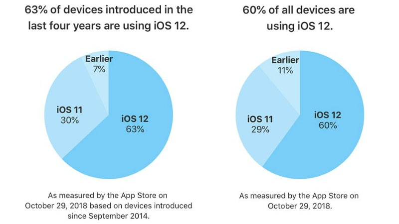 iOS 12 Now Running on 60 Percent of All Active iOS Devices: Apple