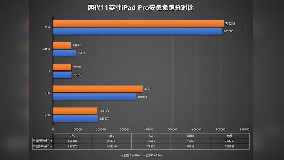 iPad Pro 2020 Beats Last-Generation on Graphics, Features 6GB RAM, AnTuTu Benchmark Tips