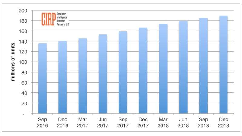 iPhone Install Base in US Rose in Q4 2018 Despite Drop in Global Sales: CIRP