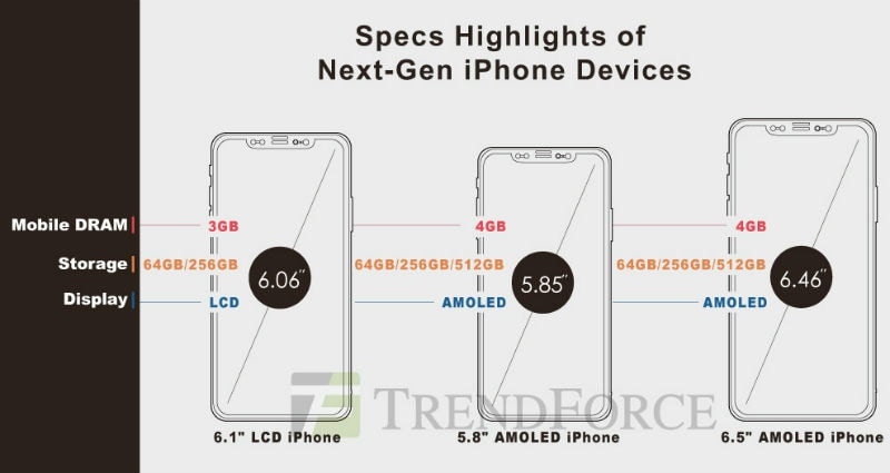 iphone 2018 trendforce Apple  iPhone