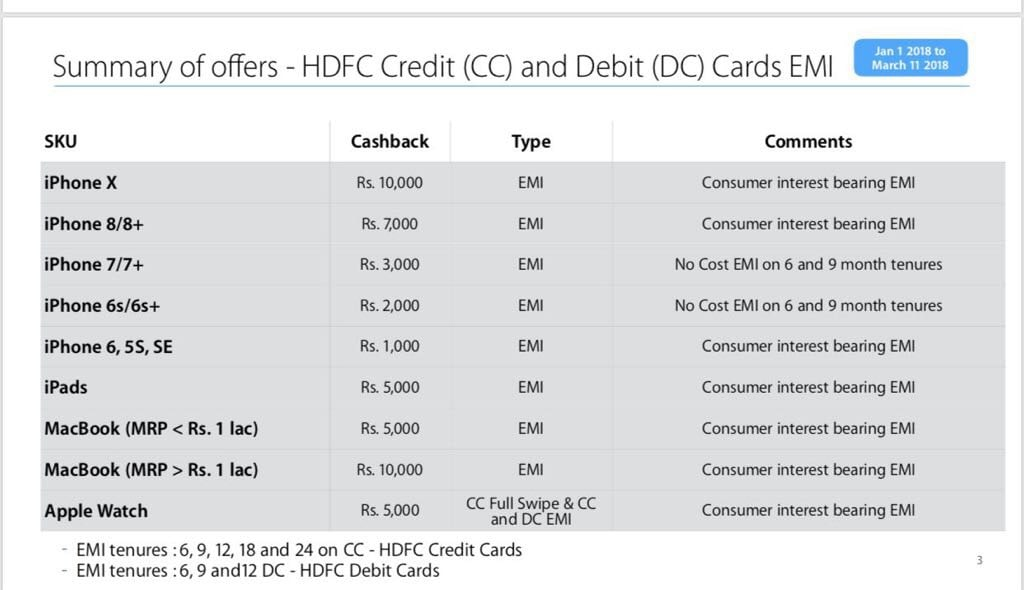 iphone hdfc cashback iPhone HDFC