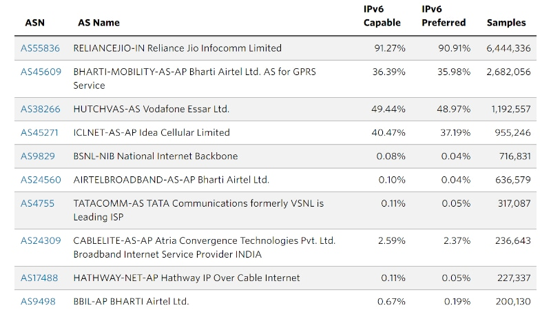 ipv6 adoption india telecom providers apnic IPv6 adoption by telecom operators