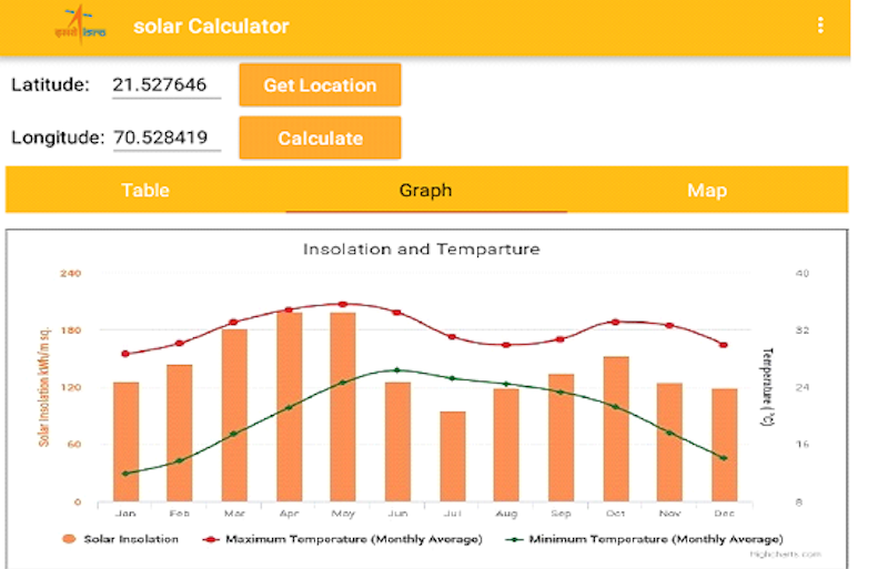ISRO Solar Calculator App Launched to Calculate Solar Energy