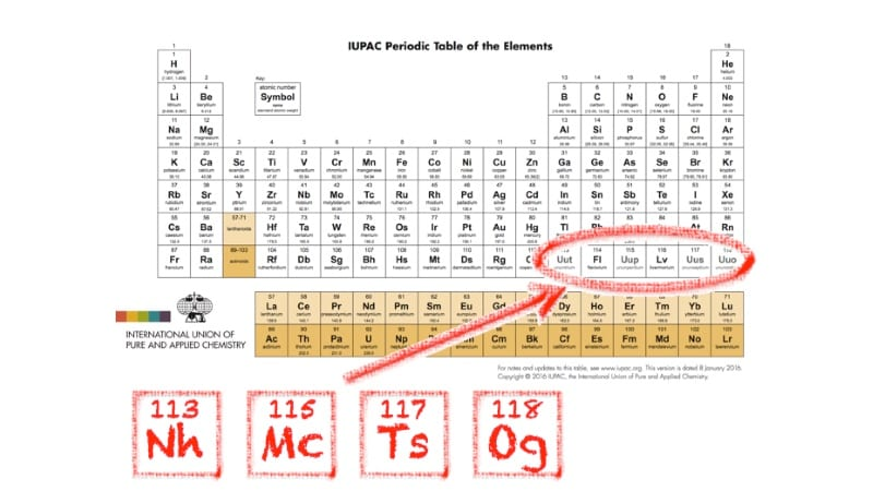 Periodic table expands with elements named after japan moscow periodic table expands with elements named after japan moscow tennessee urtaz Gallery