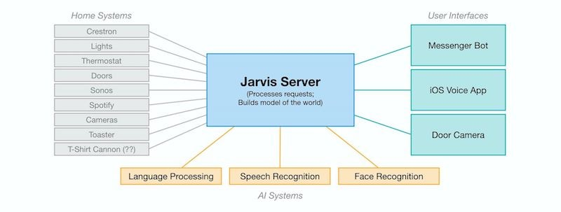 jarvis systems diagram facebook Jarvis