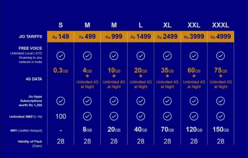 Reliance Jios Business Model How Will Jio Make Money With Its