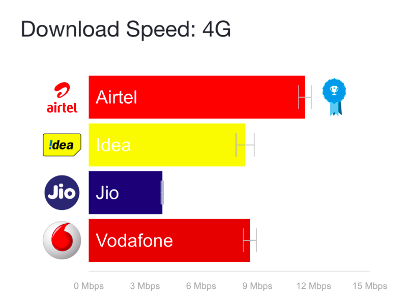 jio 4g speed airtel vodafone opensignal average speeds 1500961657334 Jio 4G Speed Airtel Vodafone