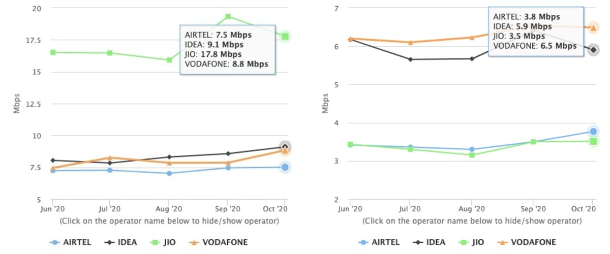 jio airtel vodafone idea download upload speed results myspeed trai october 2020 image Jio  Airtel  Vodafone  TRAI