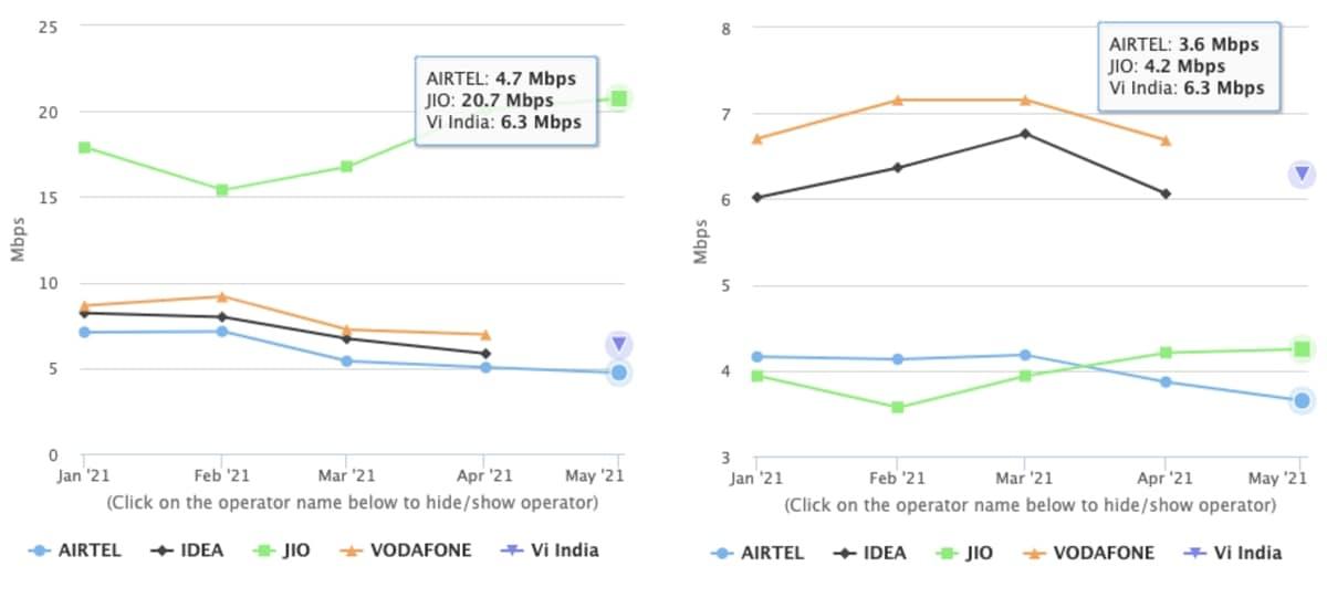 jio airtel vodafone idea vi 4g download upload speed may 2021 trai TRAI  Jio  Airtel  Vodafone Idea  Vi