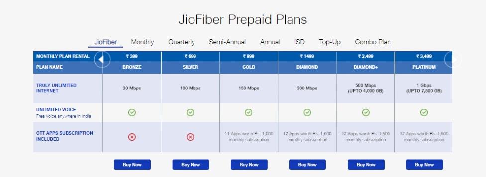 jio fiber main Jio Fiber