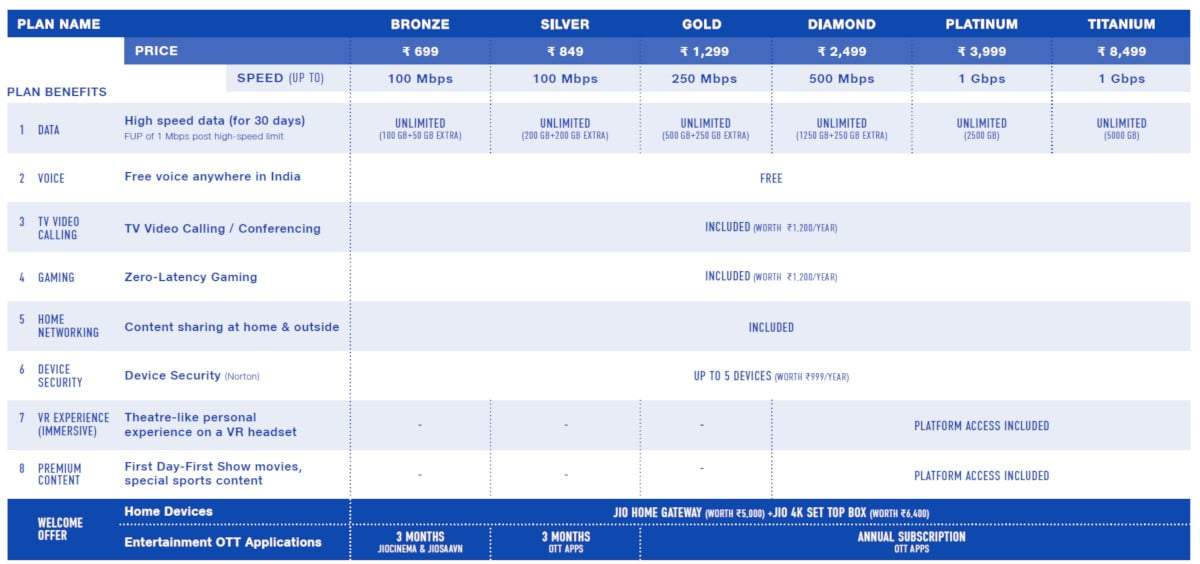 Jio Fiber Plans, Booking, Price, Offers, Speed, and Other