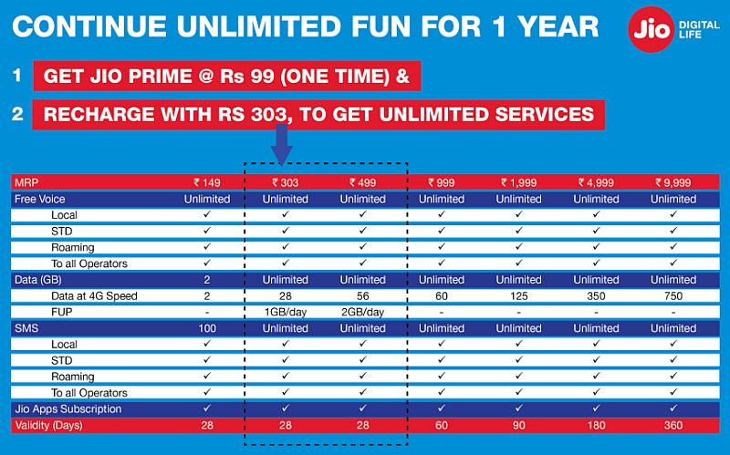 jio prime packs official reliance