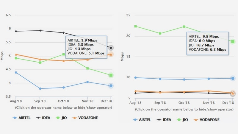 jio speeds large Speed comparison