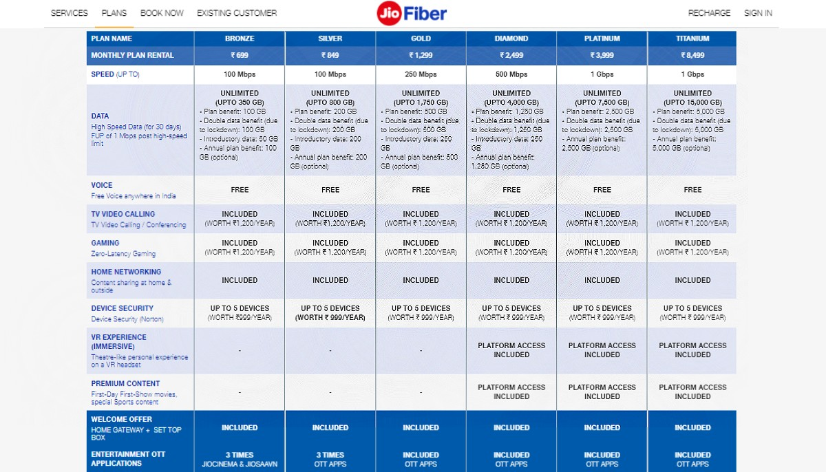 Jio Fiber Introduces Double Data Monthly Benefit on Annual Subscriptions: All Details