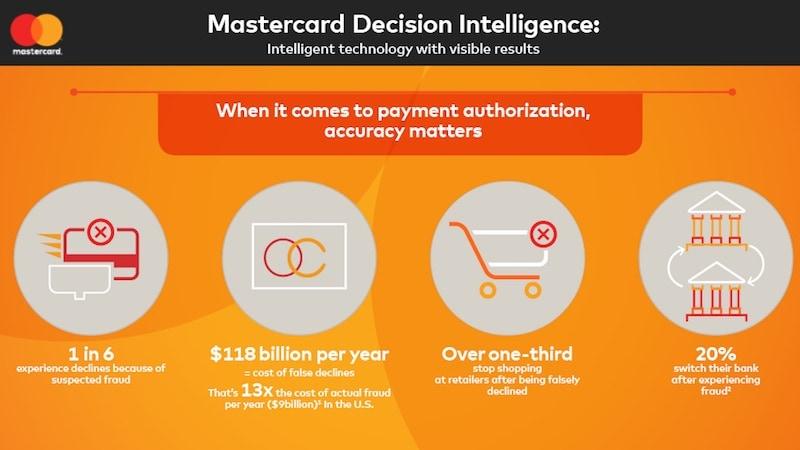 mastercard decision score mastercard