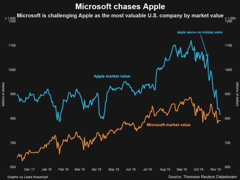 microsoft apple market cap Microsoft