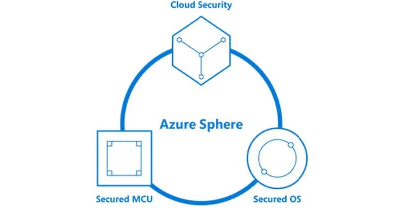 microsoft azure full Azure