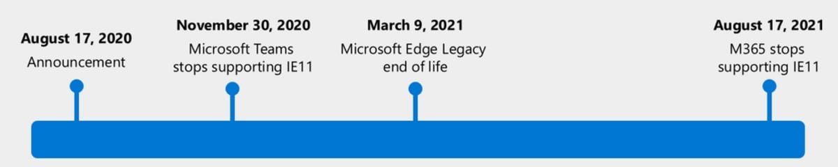 microsoft internet explorer legacy edge browser timetable Microsoft Edge  Internet Explorer
