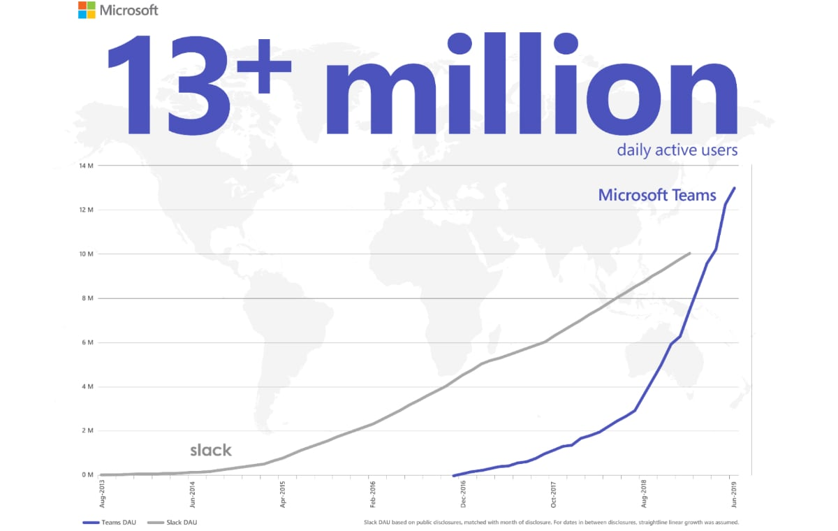 microsoft teams 13 plus million dau Microsoft Teams