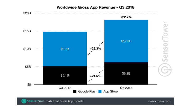 mobile app revenue worldwide q3 2018 sensor tower App revenues