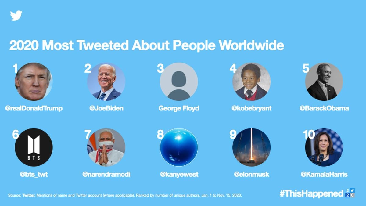 most tweeted about people 2020 twitter twitter 2020