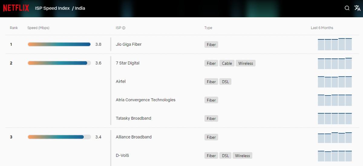 Jio Fiber on Top Spot in Netflix ISP Speed Index; BSNL, MTNL Disappoint