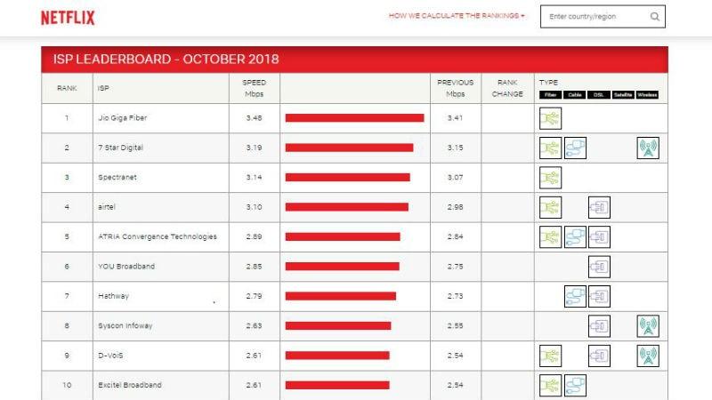 netflix story Reliance Jio  Reliance Jio GigaFiber  Netflix  Netflix ISP Index  ISP