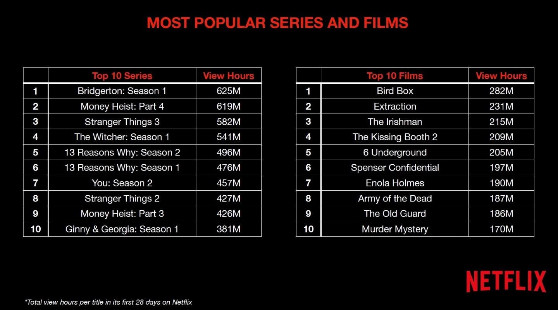 netflix top 10 viewership million hours netflix top 10
