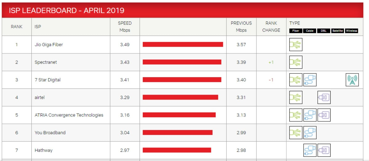 Jio GigaFiber Tops Netflix's ISP Speed Index in India Eighth Time in a Row