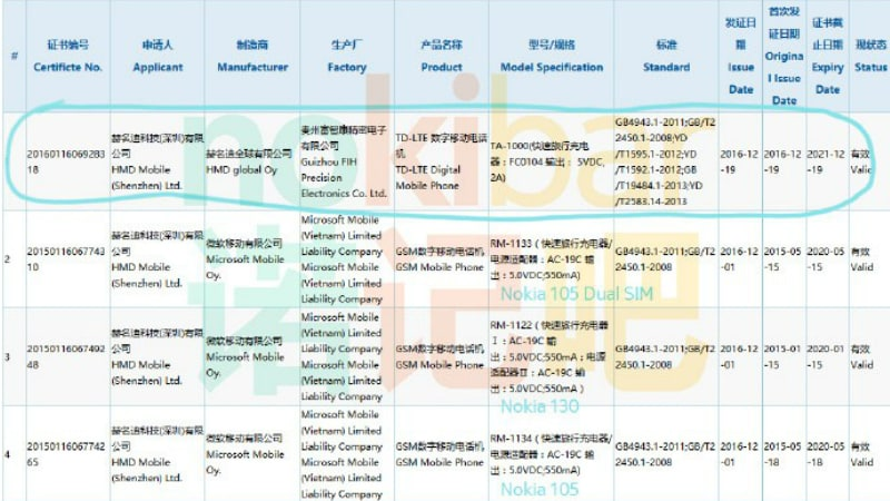 8f75c49cd307 Nokia E1 Android Phone Spotted as TA-1000 on Certification Site  Report