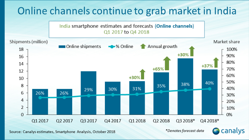 online smartphone market growth in india q2 2018 canalys Online smartphone market India