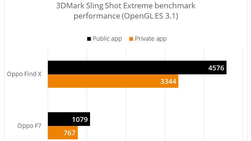oppo 3dmark benchmark results ul benchmarks Oppo 3DMark results