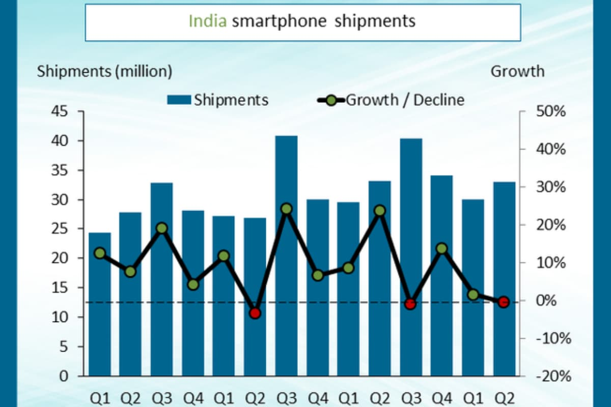overall india smartphone shipments q2 2019 canalys India smartphone market  Canalys