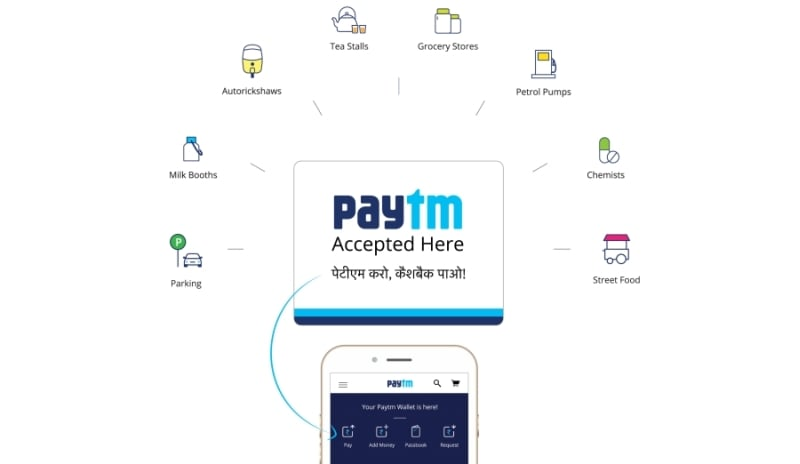 Payment networks Visa, Mastercard raise concerns around Paytm's in-app PoS feature