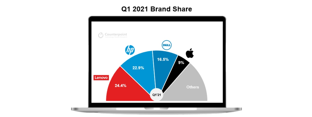 pc shipments global market share lenovo hp dell apple q1 2021 counterpoint PC shipments