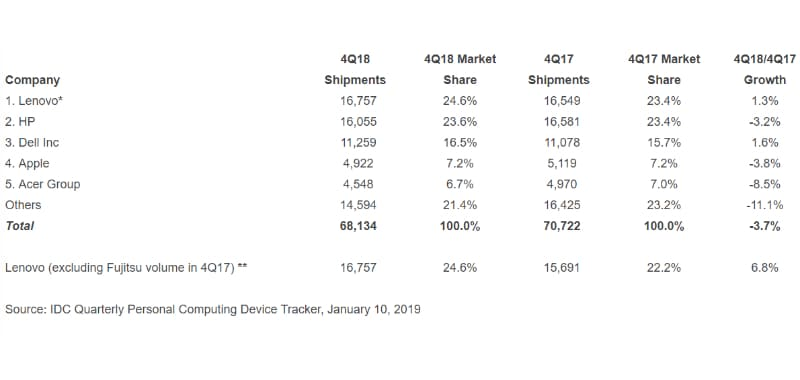pc shipments q4 2018 idc PC shipments worldwide