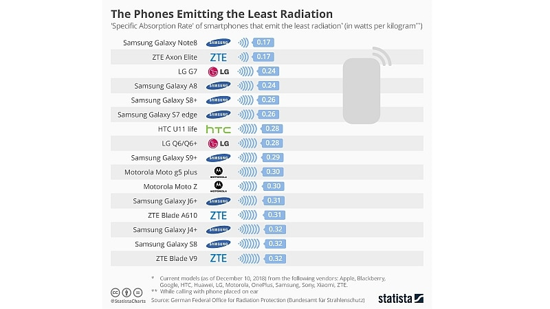 phones emitting least radiation statista Phones emitting least radiation