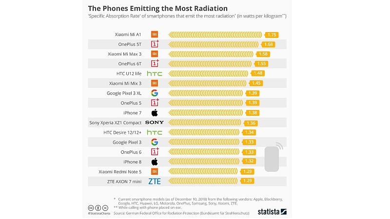 phones emitting most radiation statista Phones emitting most radiation