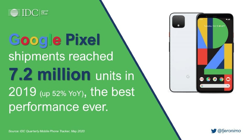 Google Pixel Series Saw More Shipments Than OnePlus in 2019, 52 Percent YoY Increase in Shipments: IDC