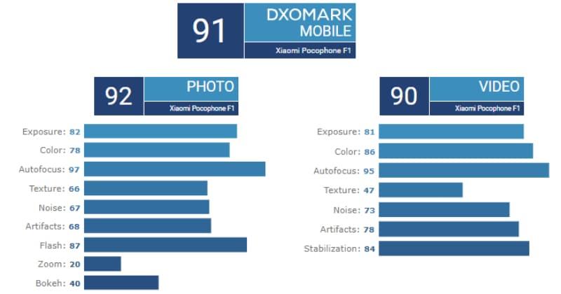 poco f1 dxomark scores Poco F1