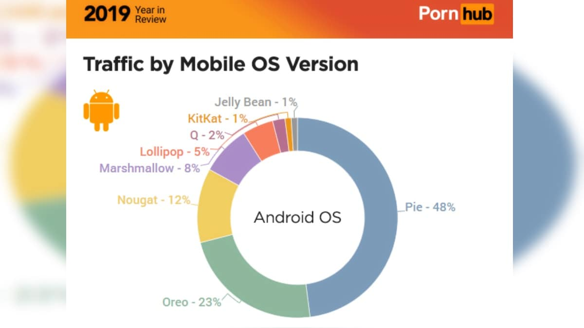 Pornhub Year in Review 2019 Reveals Android Distribution Statistics That Google Is Keeping Secret