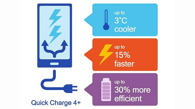 Qualcomm Quick Charge 4+ Unveiled With 3 Improvements Over Quick Charge 4.0