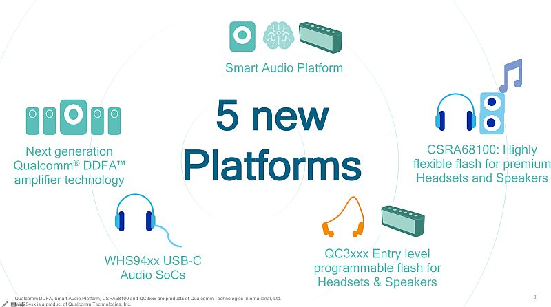 Qualcomm Launches Smart Audio Platform that Makes Developing Smart Speakers Easier
