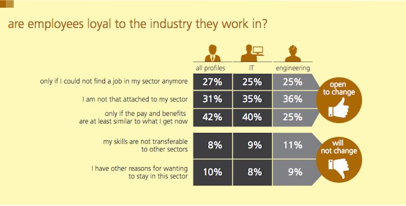 randstad employer brand infographic randstad
