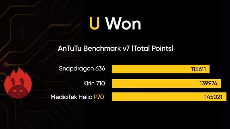 Realme U1 Benchmark Scores Teased, Selfie Camera Samples Released Ahead of Official Launch
