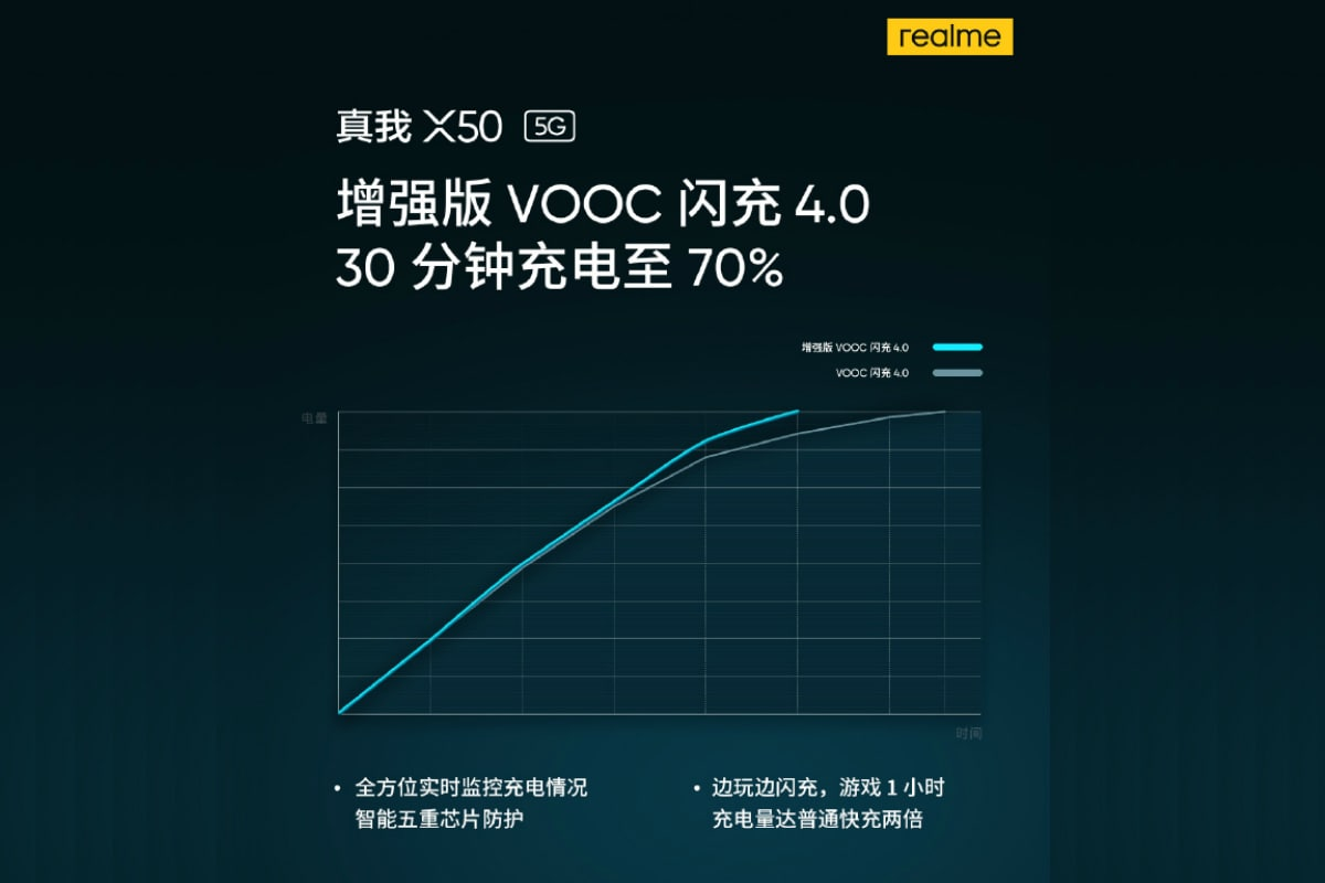 Realme X50 5G to Come With Enhanced VOOC 4.0 Flash Charge Fast Charging Tech, Teaser Reveals
