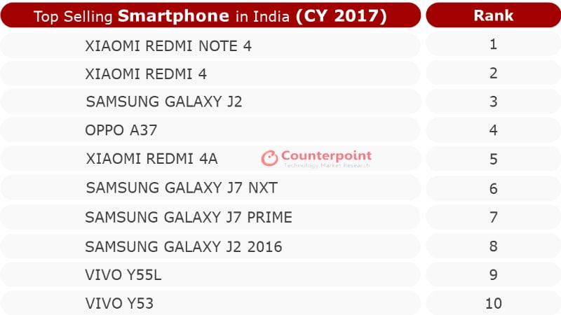 Xiaomi Redmi Note 4 Top Selling Smartphone in India in 2017