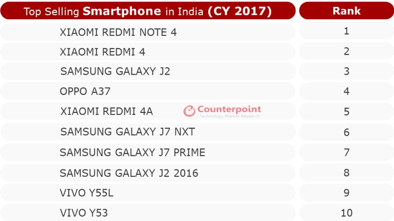 Xiaomi Redmi Note 4 Top Selling Smartphone in India in 2017: Counterpoint