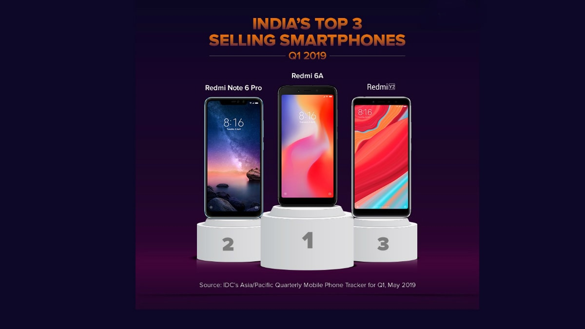 Redmi 6A, Redmi Note 6 Pro, Redmi Y2 Top Selling Phones in India in First Quarter: IDC
