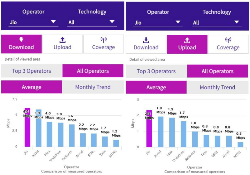 Reliance Jio 4G Speed Slowest in India, Shows Trai Data